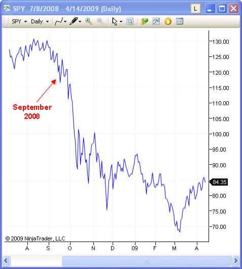 Short Selling Stock