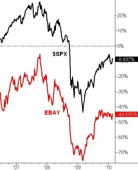 Ebay underperforms S&P 500