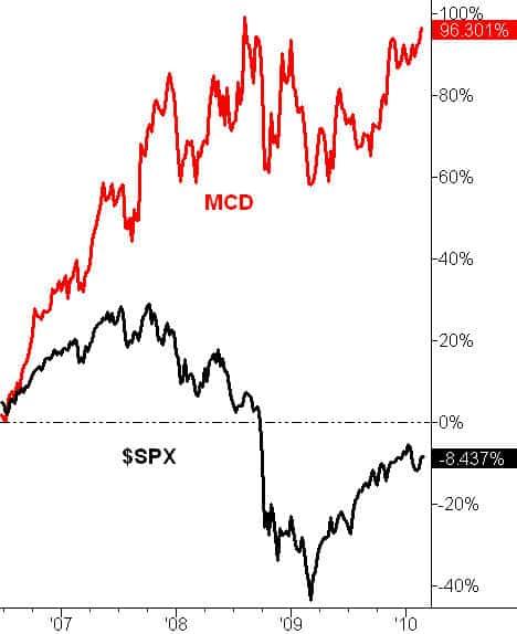 McDonalds Chart Outperforms S&P