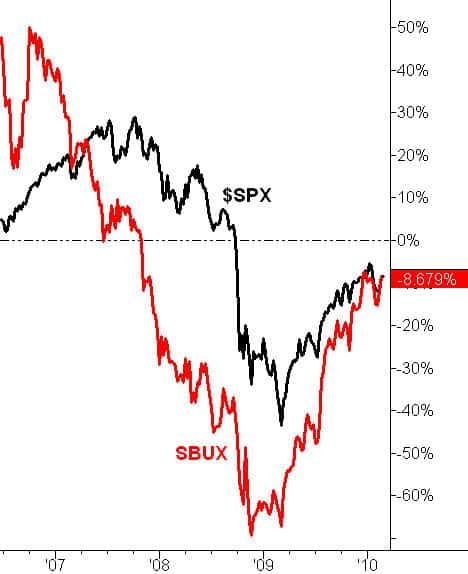 Starbucks doesn't outperform S&P
