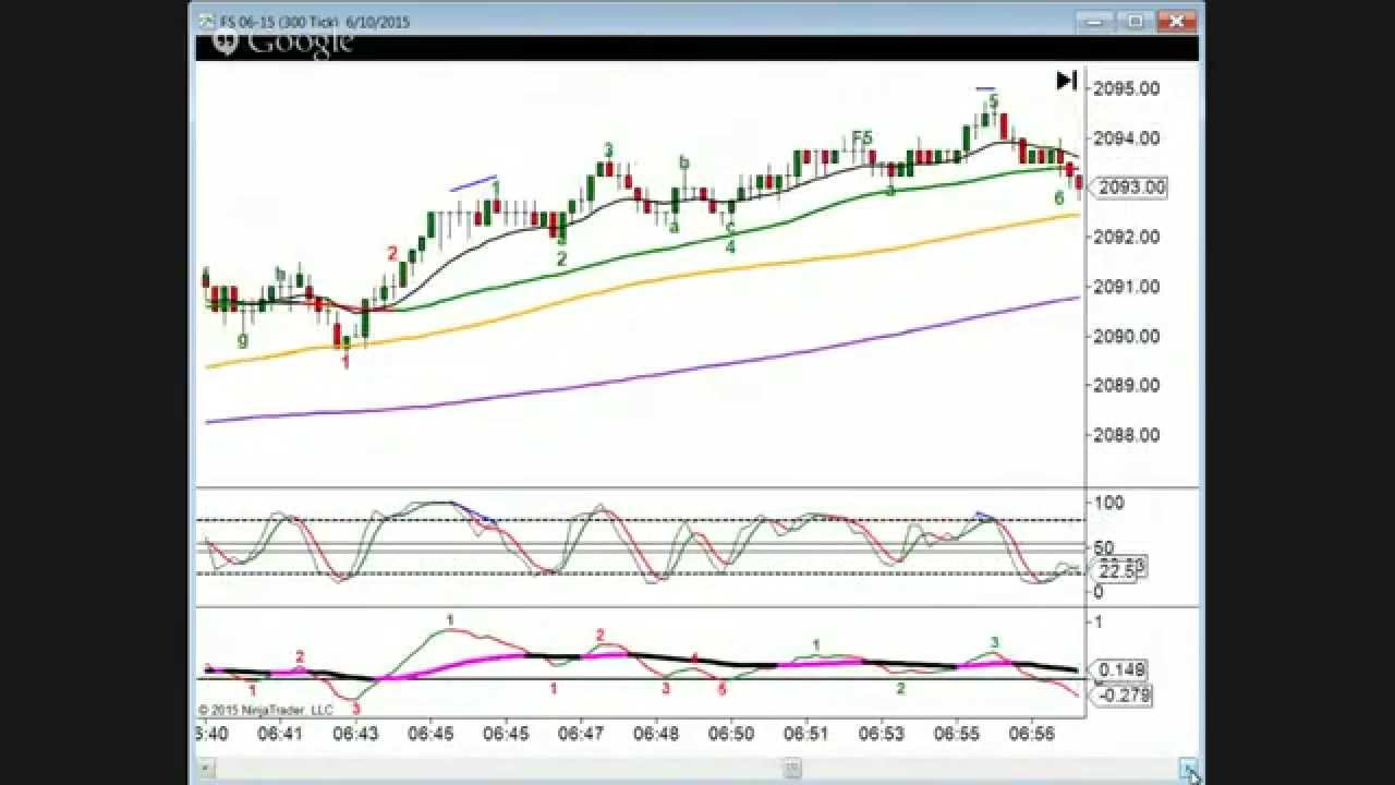Best futures day trading strategies