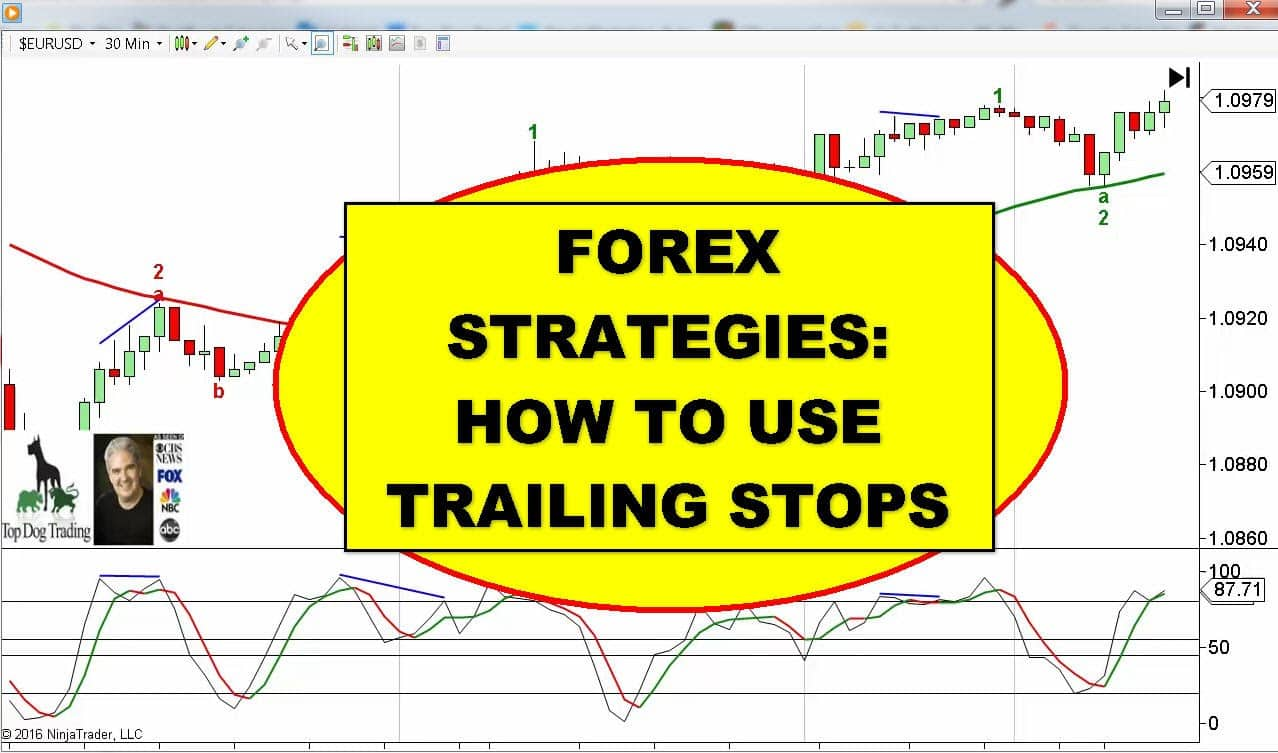 Most famous trading strategies