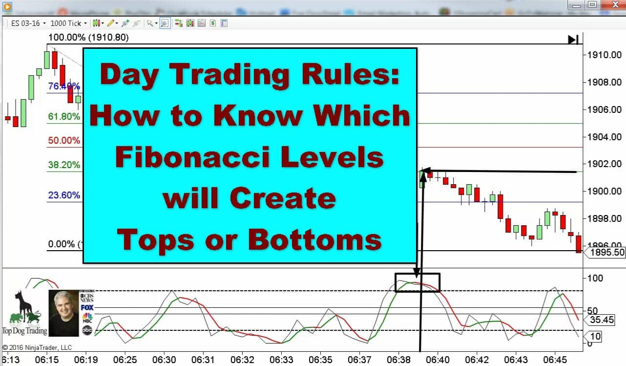 Do day trading rules apply to options